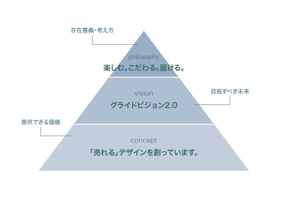 <ブログ>経営理念は意義とブレない判断基準になる。